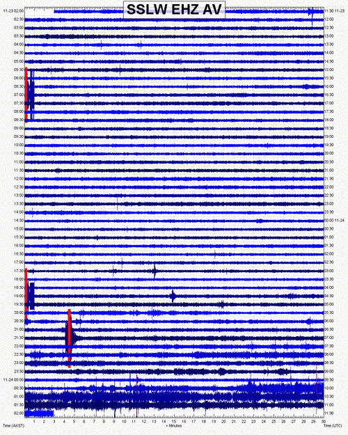 Current seismic signal (SSLW station, AVO)