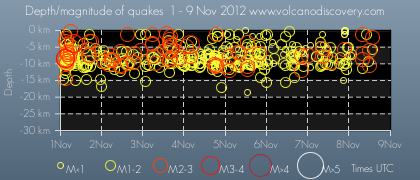 Time and depth of quakes at the TFZ