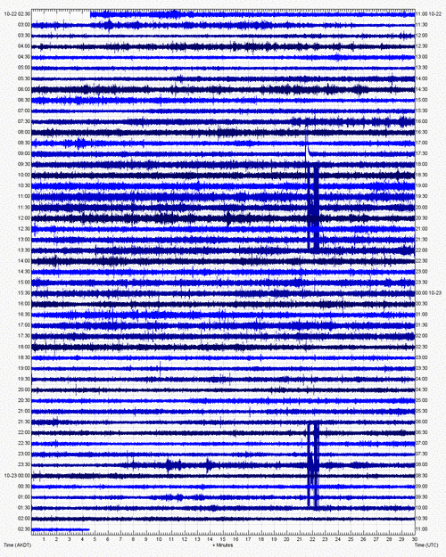 Current seismic recording from Veniaminof (VNHG station, AVO)