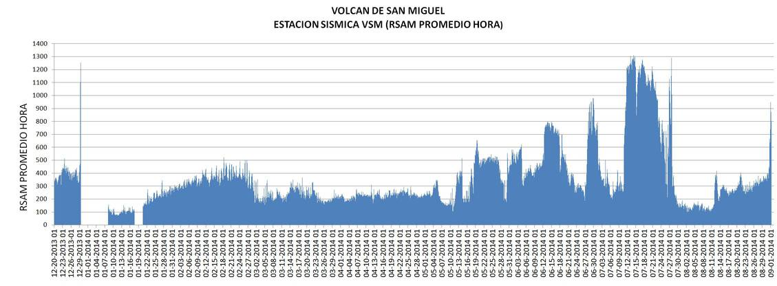 Tremor amplitude at Chaparrastique volcano over the past weeks (MARN)