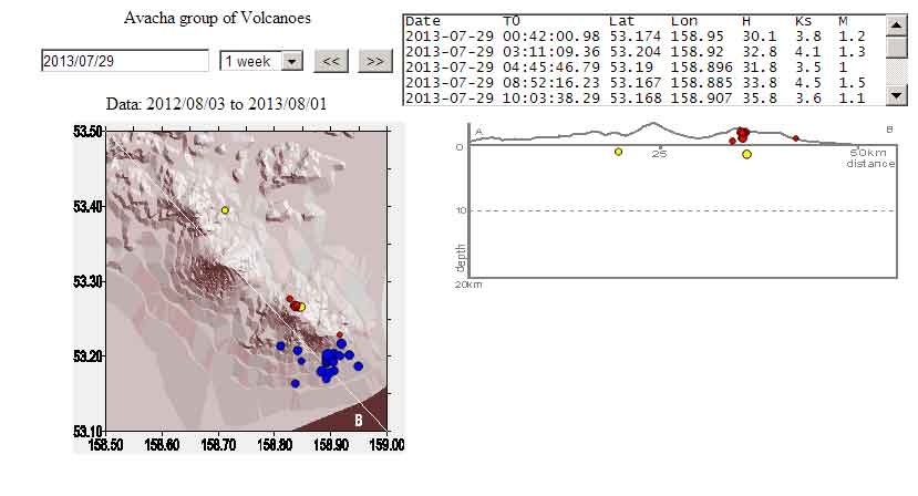 Location of recent quakes under Avachinsky (blue dots) (EMSD)