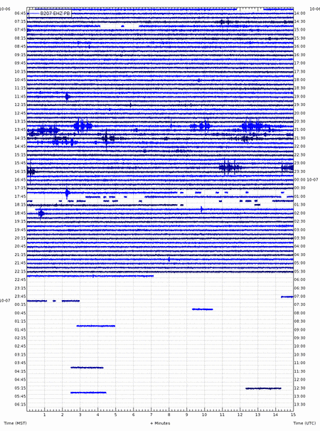 Current seismic signal b207 station (Univ. Utah / USGS)