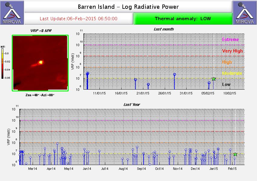 Hot spot detected at Barren Island via MIROVA