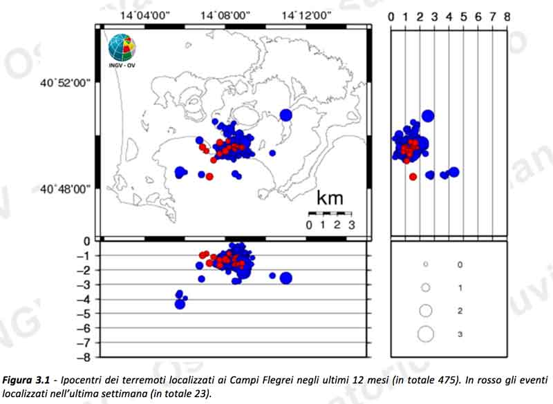 Earthquakes at the Campi Flegrei during the past 12 months (red: past week) (image: OV)