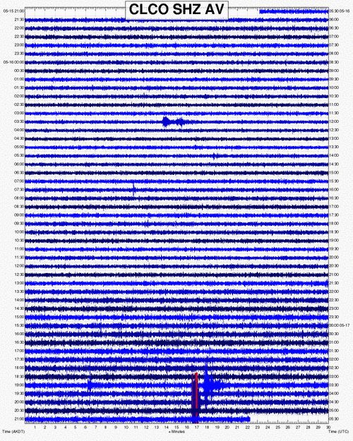 Seismic signal of this morning's explosion at Cleveland (CLCO station, located 15.5 km (9.6 miles) east of Cleveland) (AVO)
