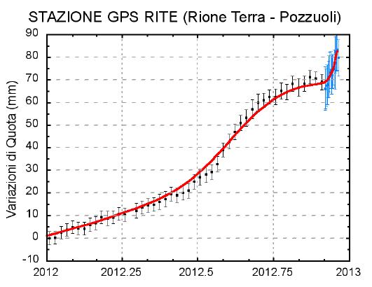 Messwerte einer GPS Station in Pozzuoli - während 2012 wurden etwa 8 cm Anhebung gemessen