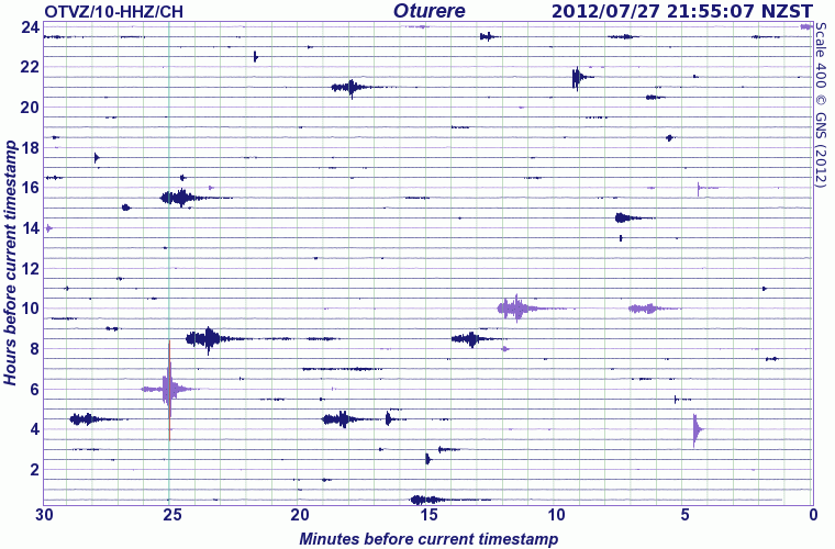 Seismic signal at Tongariro volcano (GeoNet)