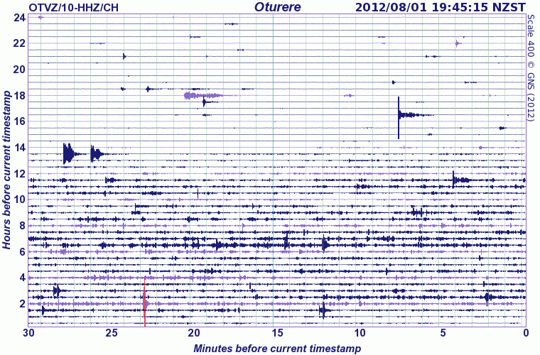 Seismic signal at Tongariro volcano 1 Aug (GeoNet)