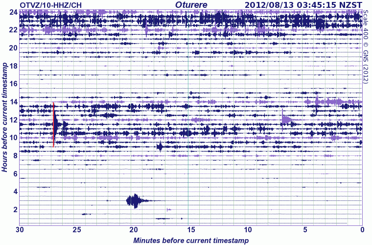 Seismic signal from Tongariro volcano (12 Aug 12)