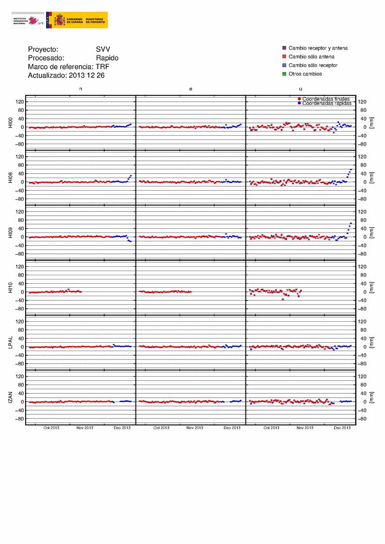 GPS measured deformation at El Hierro (IGN)