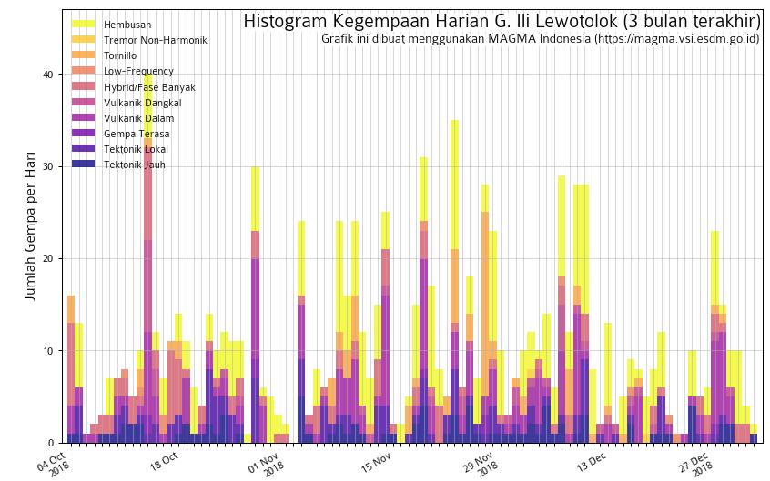 Recent seismic activity under Lewotolok volcano (image: Magma VSI)