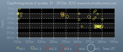 Time and depth of quakes near Mammoth Mountain