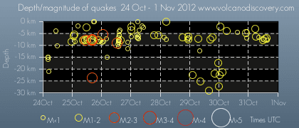 Time and depth of quakes under Mammoth Mountain during the past week