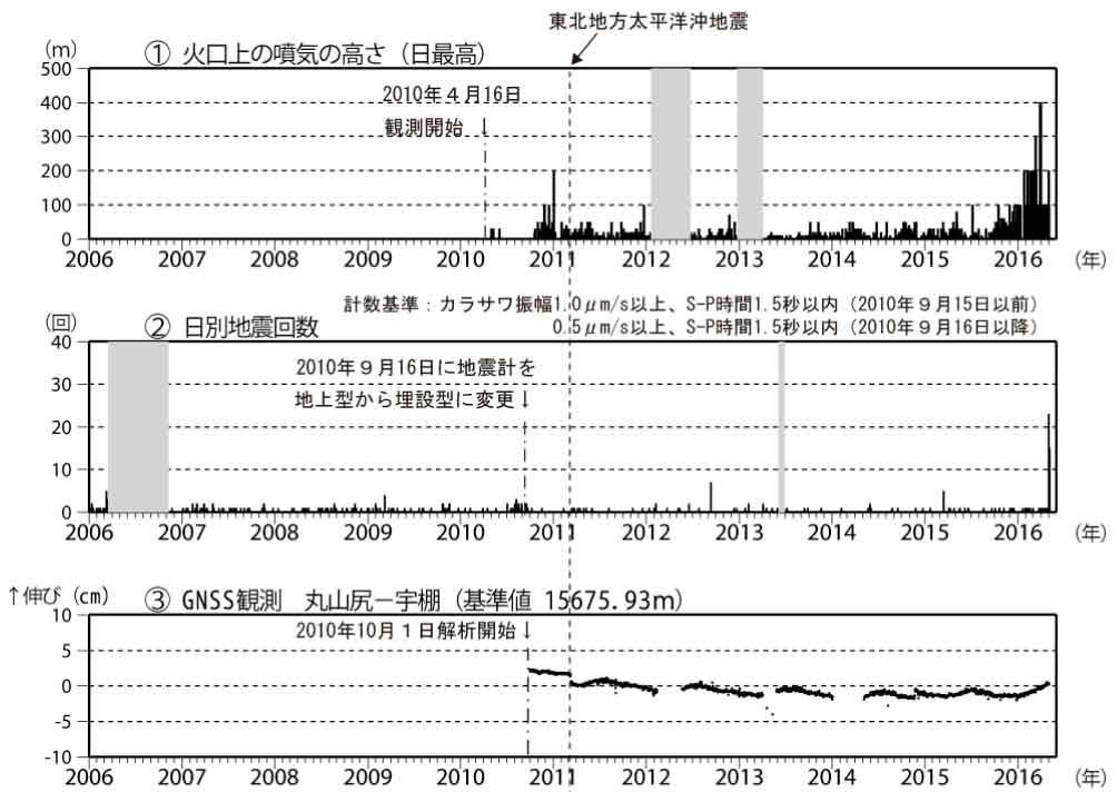 Seismic unrest (1 and 2) and slight inflation (3) at Niigata Yake-Yama (source: JMA)