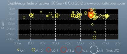 Time and depth of quakes (7 Oct 2012) near Brenisteinsfjöll volcano