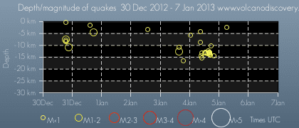 Time and depth of quakes near Mammoth Mountain during the past days