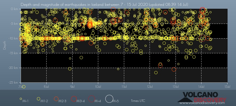 Depth vs time of recent quakes in Iceland (image: Volcano Discovery)