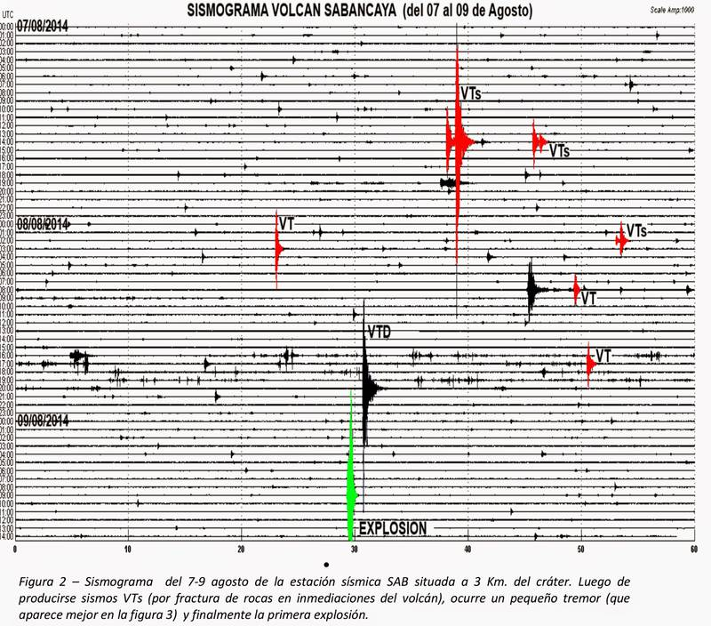 The seismic signal showing the explosion at Sabancaya on Saturday