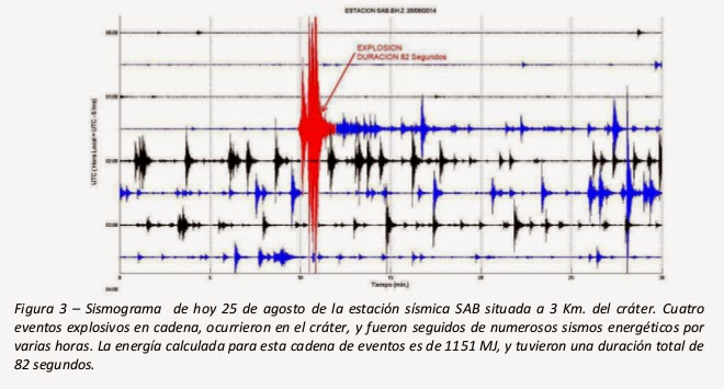 Seismic signal of the phreatic explosion at Sabancaya on 25 Aug (IGP)
