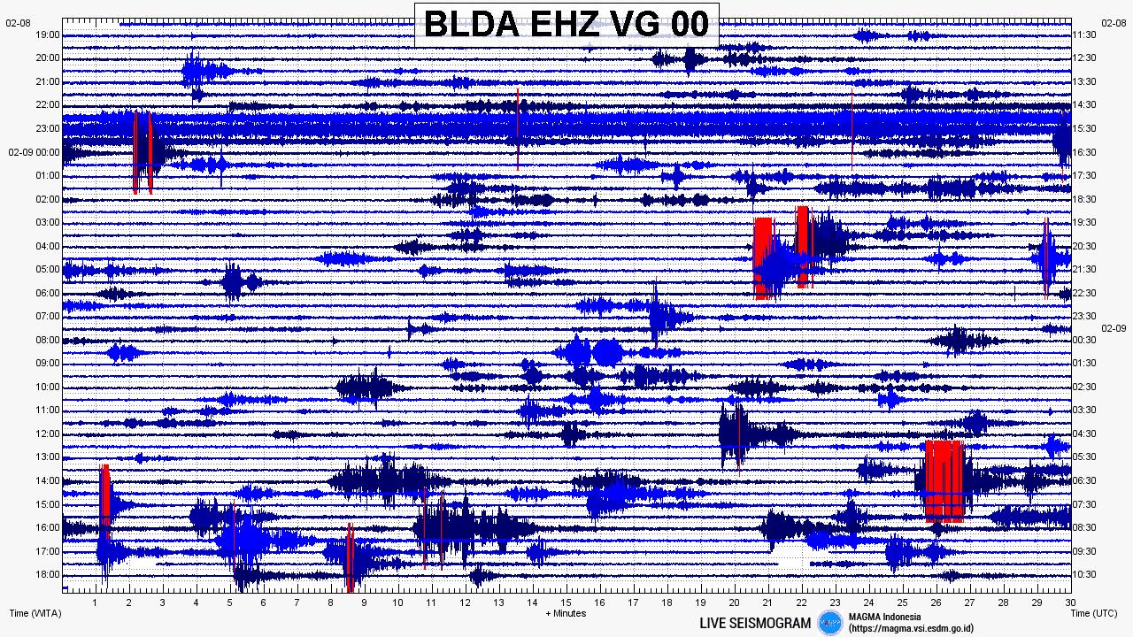 Sangeang Api seismogram (image: Magma Indonesia)