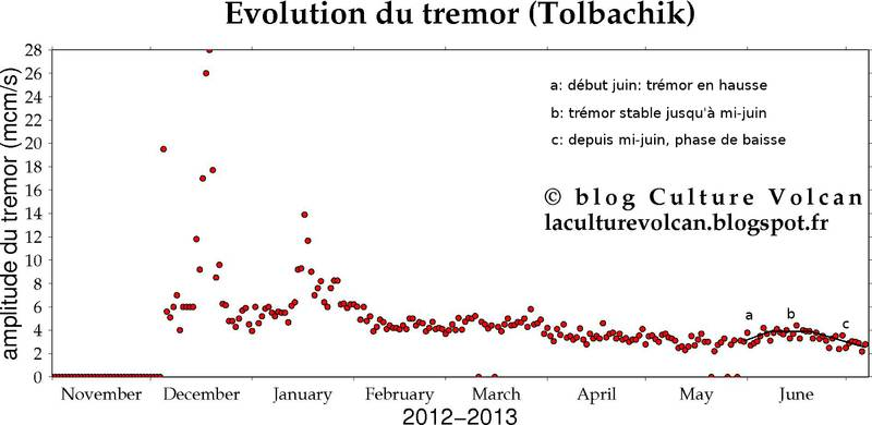 Evolution of tremor at Tolbachik as given by KVERT (graphic: Culture Volcan)