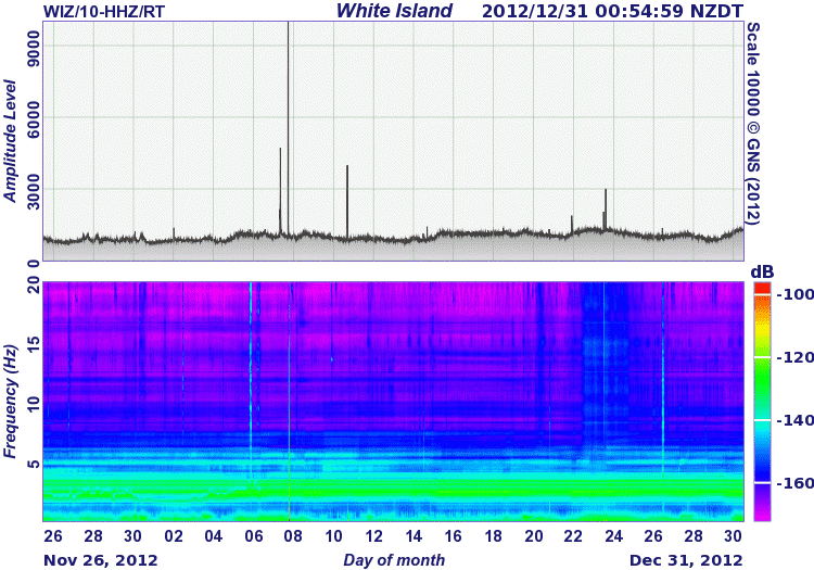 Tremor amplitude and spectrum of White Island during the past 30 days (GeoNet)