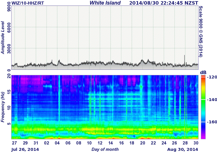 Seismic spectrum over the past 30 days (GeoNet)