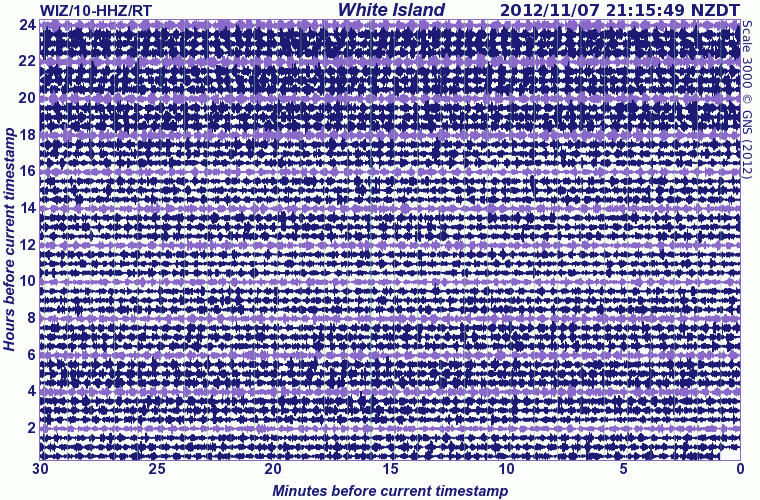 Seismic recording from White Island (GeoNet)