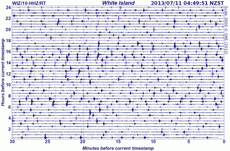 Current seismic recording from White Island (GeoNet)