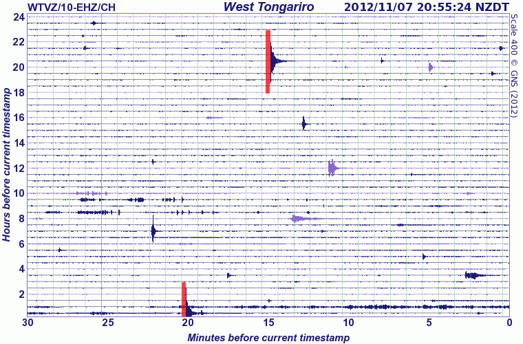 Current seismic signal from West Tongariro station (GeoNet)