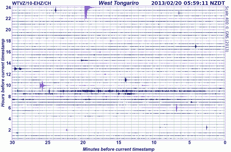 Current seismic signal at Tongariro (WT station, GeoNet)